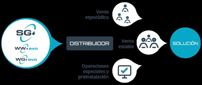 Distribuidores Sintra